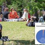 CDC exaggerates outdoor-transmission rate: COVID-19 experts